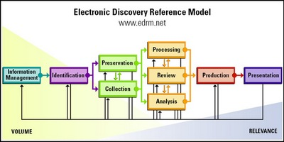 contract attorney e discovery primer just what is esi information
